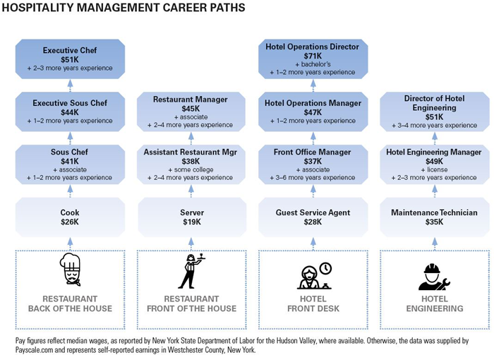 Image-10---Sample-career-paths-for-Hospitality-Mgmt