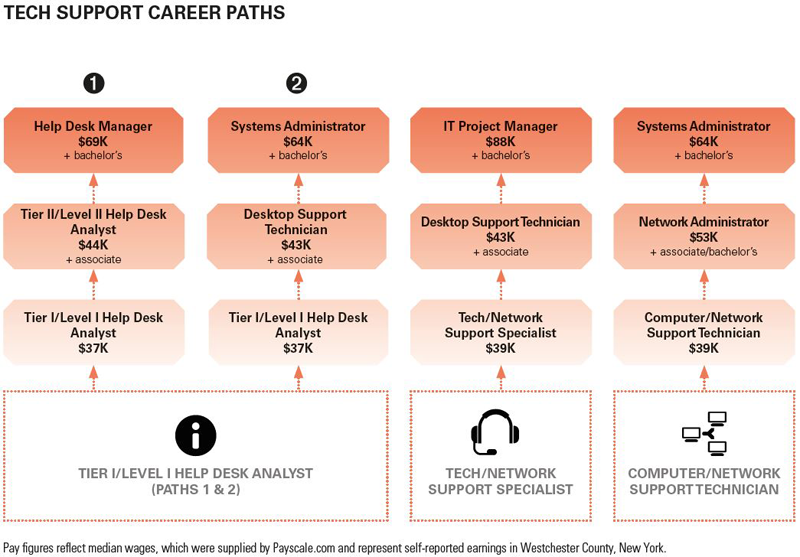 Image-8---Sample-career-paths-for-Tech-Support